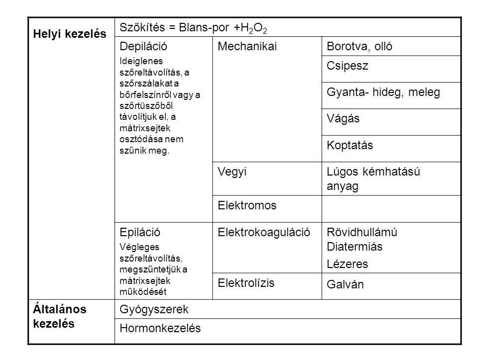 Hajrendellenességek A hajrendellenességek több csoportba oszthatók: A.A fejbőr faggyúmirigyeinek rendellenessége a.A zsírhiányos (alipikus) fejbőr b.A fejbőr olajos szeborrhoeája c.A fejbőr korpás szeborrhoeája B.Hajszálelváltozások C.Hajhullás (alopecia)