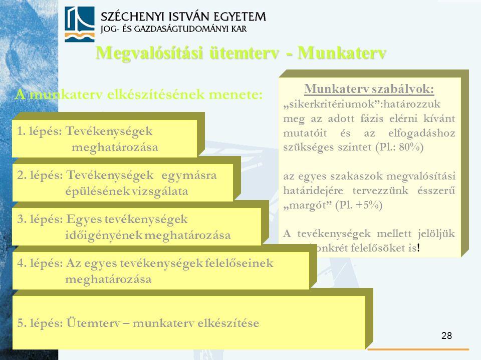 28 A munkaterv elkészítésének menete: Megvalósítási ütemterv - Munkaterv 5.