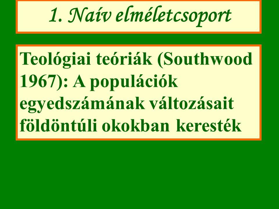 1. Naív elméletcsoport Teológiai teóriák (Southwood 1967): A populációk egyedszámának változásait földöntúli okokban keresték