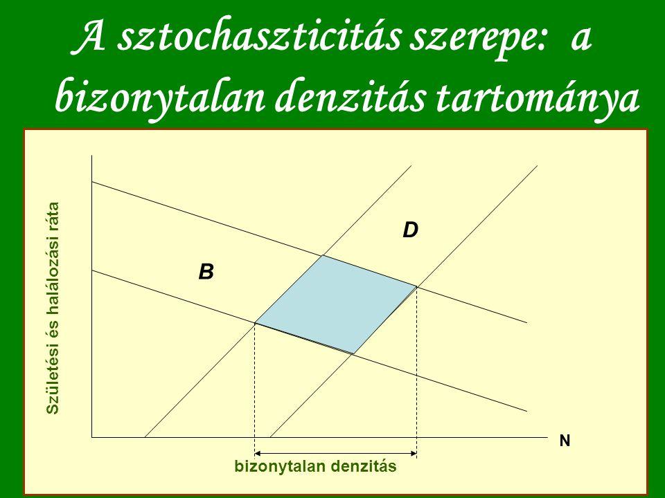 A sztochaszticitás szerepe: a bizonytalan denzitás tartománya N bizonytalan denzitás Születési és halálozási ráta B D