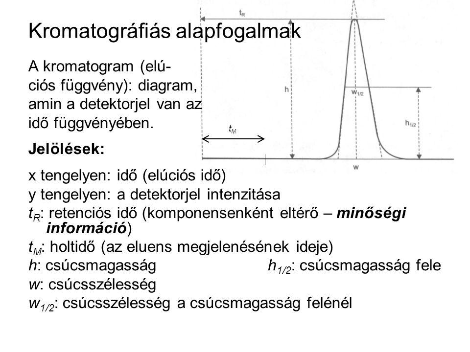 A kromatogram (elú- ciós függvény): diagram, amin a detektorjel van az idő függvényében. Jelölések: x tengelyen: idő (elúciós idő) y tengelyen: a dete