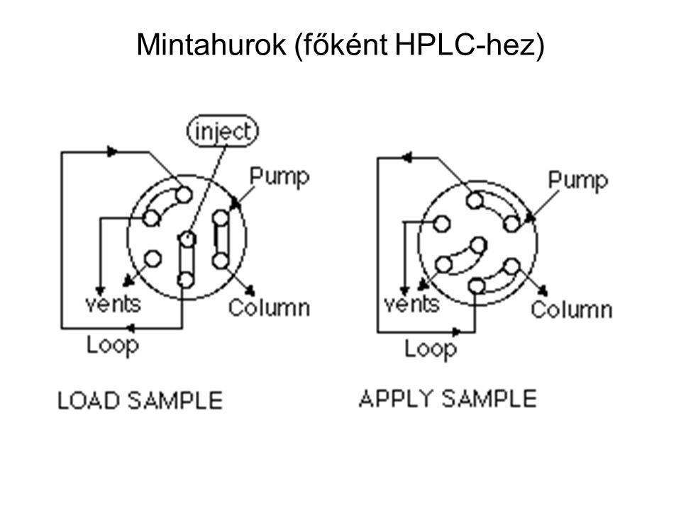 Mintahurok (főként HPLC-hez) minta hurok oszlop pumpa hulladék