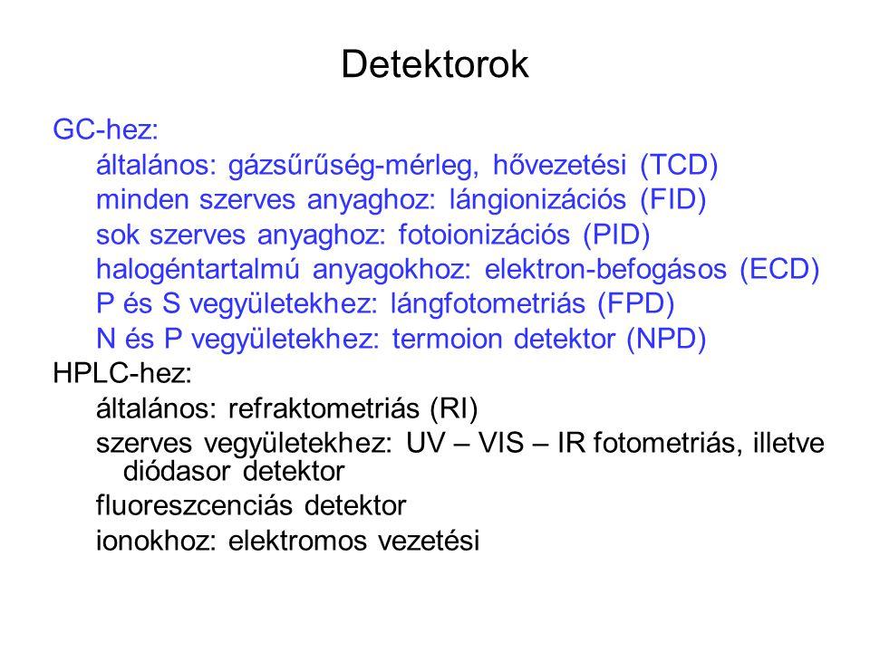 Detektorok GC-hez: általános: gázsűrűség-mérleg, hővezetési (TCD) minden szerves anyaghoz: lángionizációs (FID) sok szerves anyaghoz: fotoionizációs (