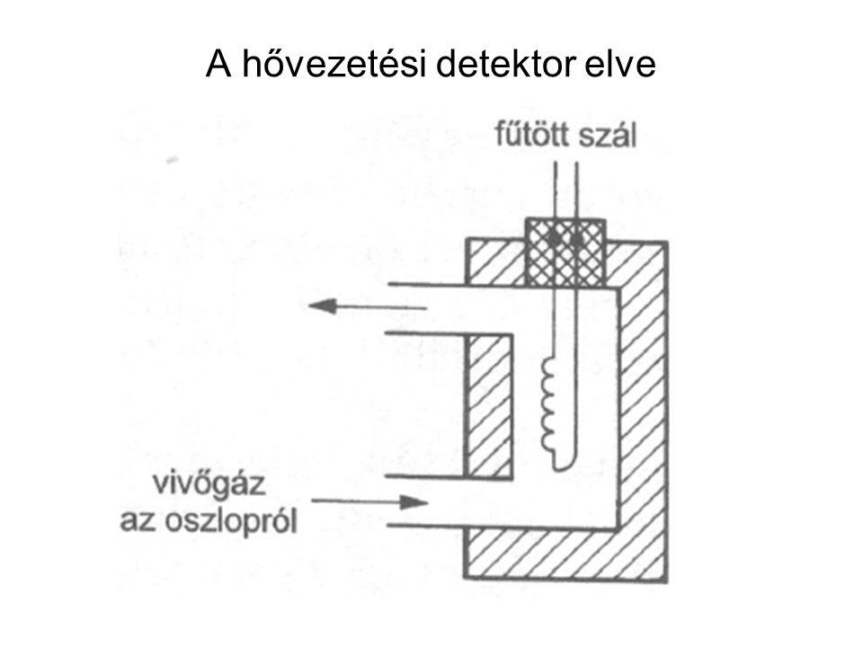 A hővezetési detektor elve