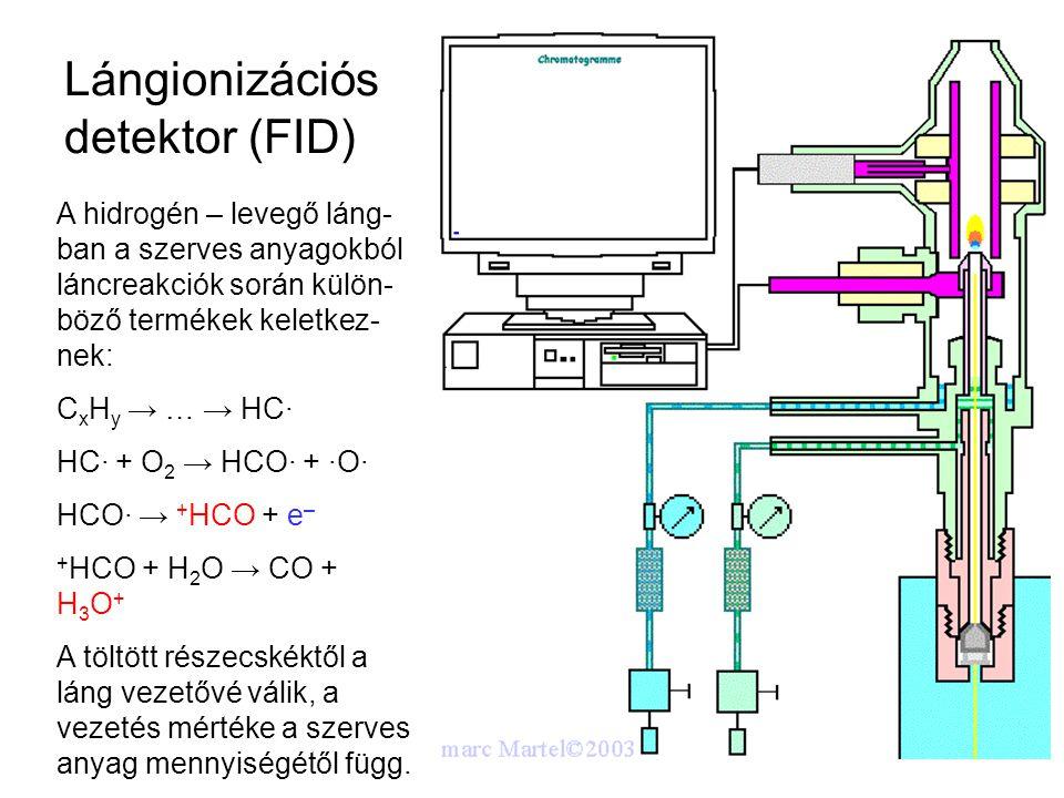 Lángionizációs detektor (FID) A hidrogén – levegő láng- ban a szerves anyagokból láncreakciók során külön- böző termékek keletkez- nek: C x H y → … →