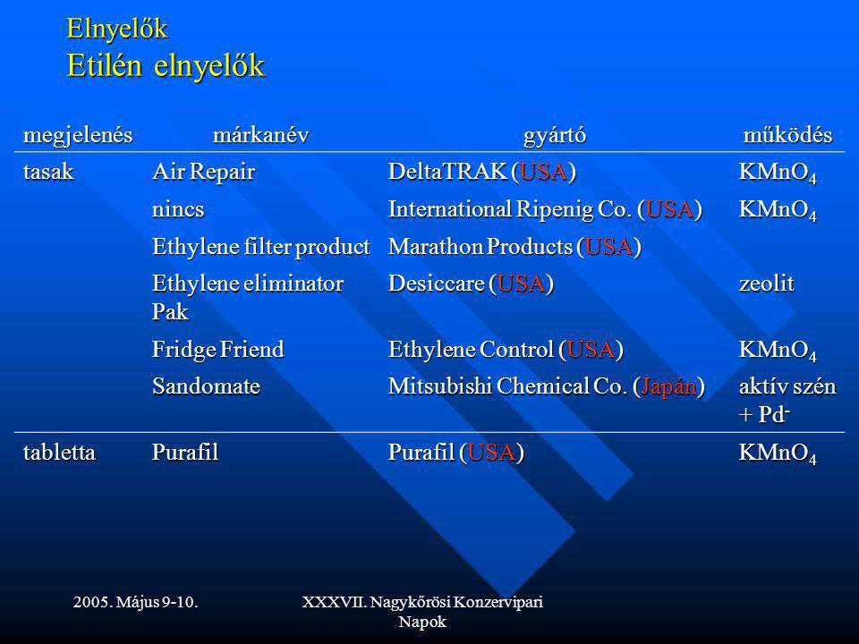 2005. Május 9-10.XXXVII. Nagykőrösi Konzervipari Napok Elnyelők Etilén elnyelők megjelenésmárkanévgyártóműködés tasak Air Repair DeltaTRAK (USA) KMnO