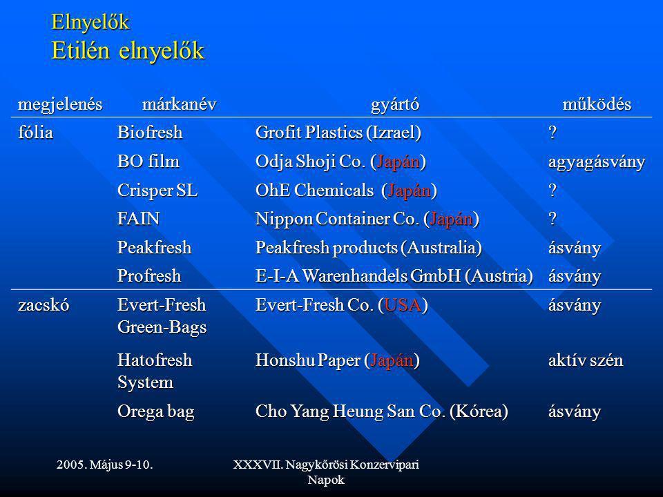 2005. Május 9-10.XXXVII. Nagykőrösi Konzervipari Napok Elnyelők Etilén elnyelők megjelenésmárkanévgyártóműködés fóliaBiofresh Grofit Plastics (Izrael)