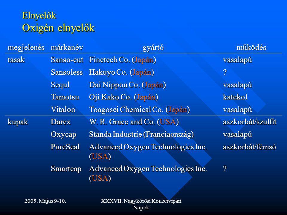 2005. Május 9-10.XXXVII. Nagykőrösi Konzervipari Napok Elnyelők Oxigén elnyelők megjelenésmárkanévgyártóműködés tasakSanso-cut Finetech Co. (Japán) va
