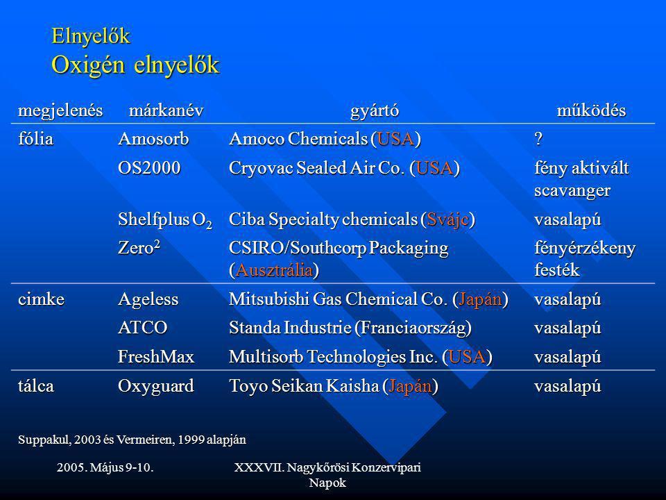 2005. Május 9-10.XXXVII. Nagykőrösi Konzervipari Napok Elnyelők Oxigén elnyelők megjelenésmárkanévgyártóműködés fóliaAmosorb Amoco Chemicals (USA) ? O