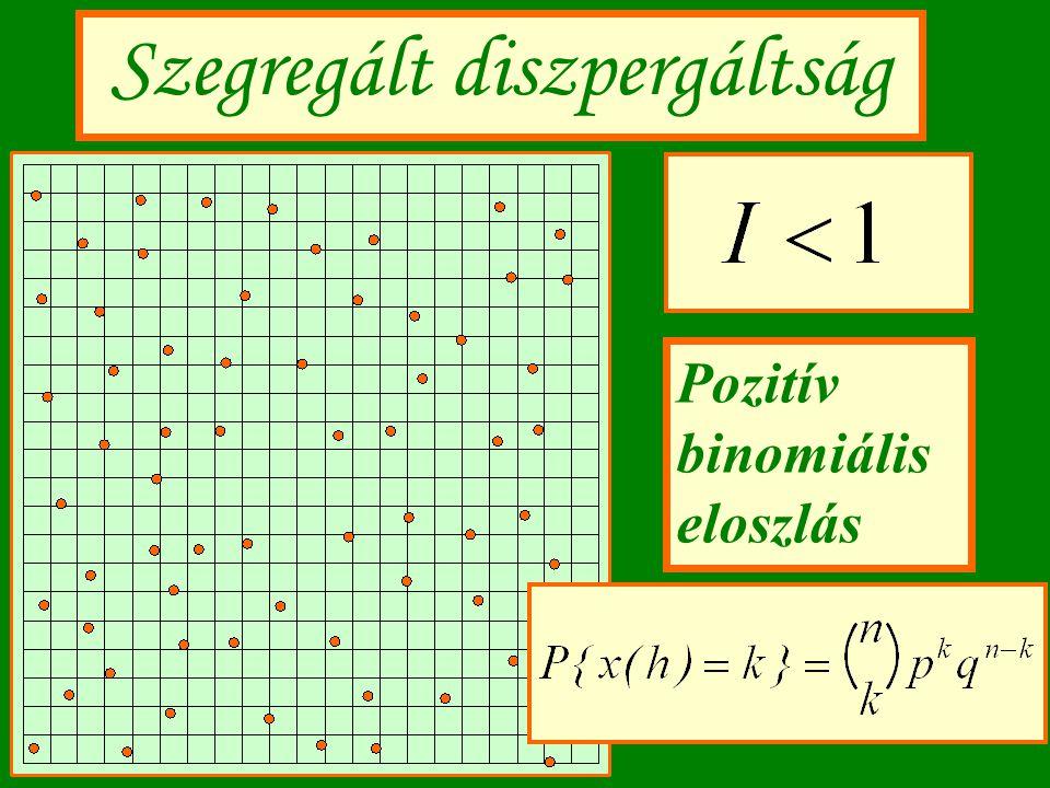 Szegregált diszpergáltság Pozitív binomiális eloszlás