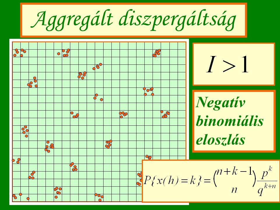 Aggregált diszpergáltság Negatív binomiális eloszlás