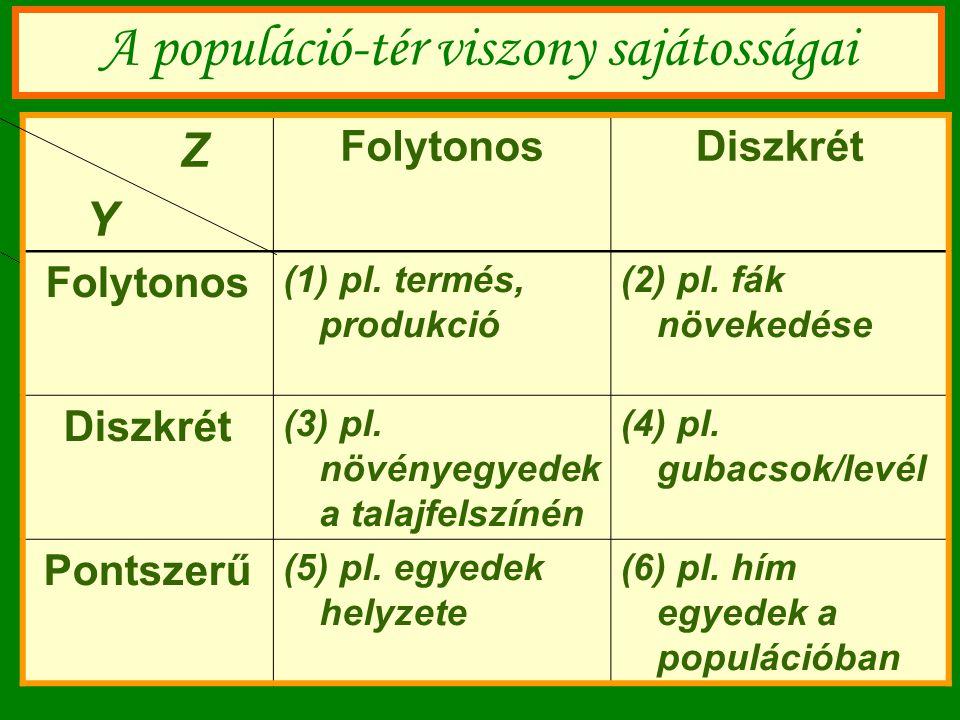 Z Y FolytonosDiszkrét Folytonos (1) pl. termés, produkció (2) pl. fák növekedése Diszkrét (3) pl. növényegyedek a talajfelszínén (4) pl. gubacsok/levé