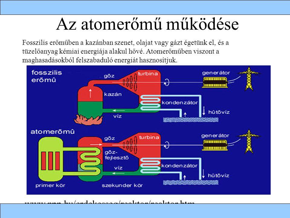 Az atomerőmű működése www.npp.hu/erdekesseg/reaktor/reaktor.htm Fosszilis erőműben a kazánban szenet, olajat vagy gázt égetünk el, és a tüzelőanyag kémiai energiája alakul hővé.