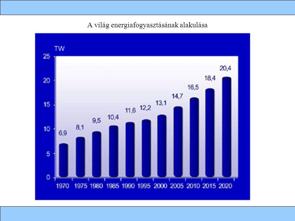 A világ energiafogyasztásának alakulása