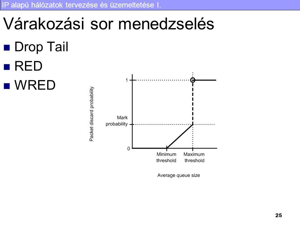 IP alapú hálózatok tervezése és üzemeltetése I. 25 Várakozási sor menedzselés Drop Tail RED WRED