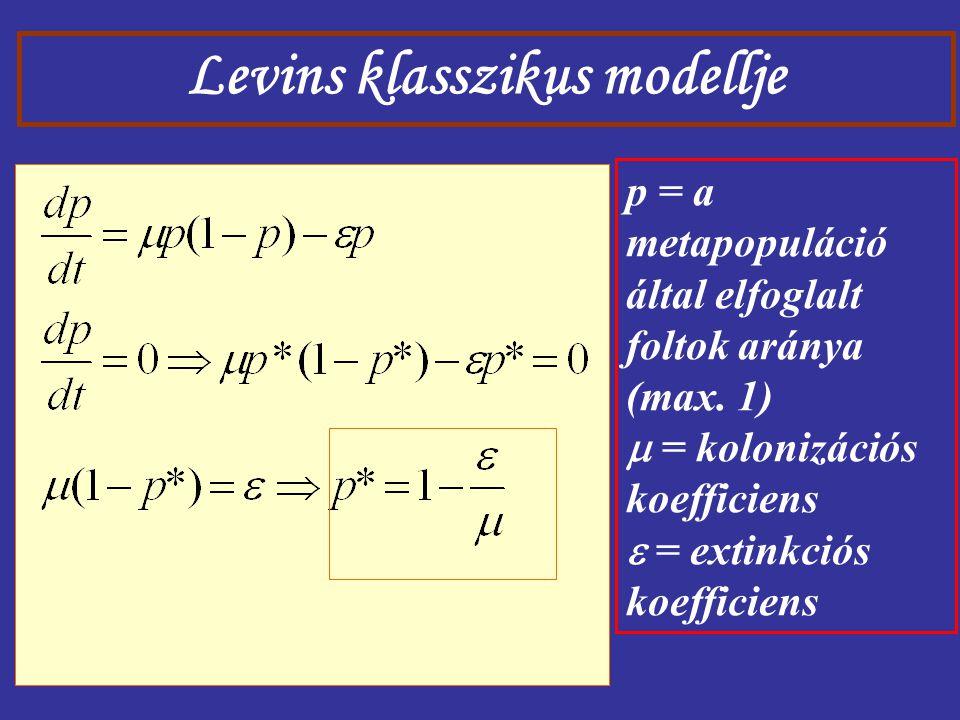Levins klasszikus modellje p = a metapopuláció által elfoglalt foltok aránya (max. 1)  = kolonizációs koefficiens  = extinkciós koefficiens