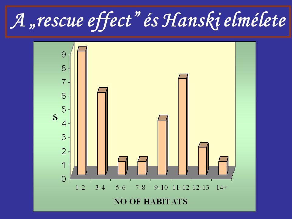 """A """"rescue effect"""" és Hanski elmélete"""