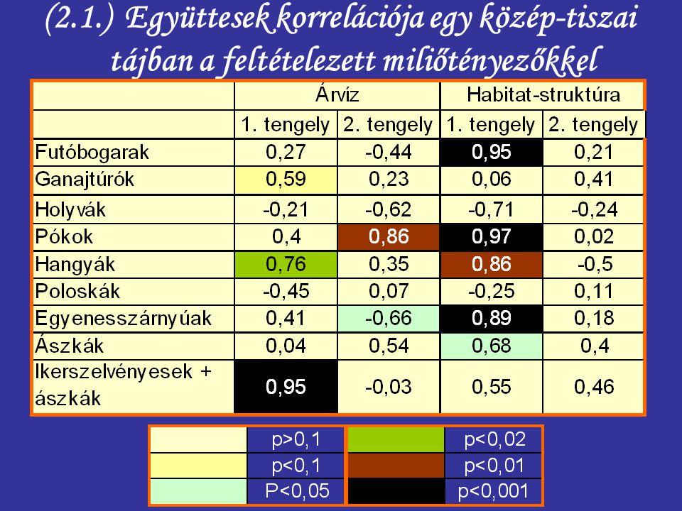 (2.1.) Együttesek korrelációja egy közép-tiszai tájban a feltételezett miliőtényezőkkel
