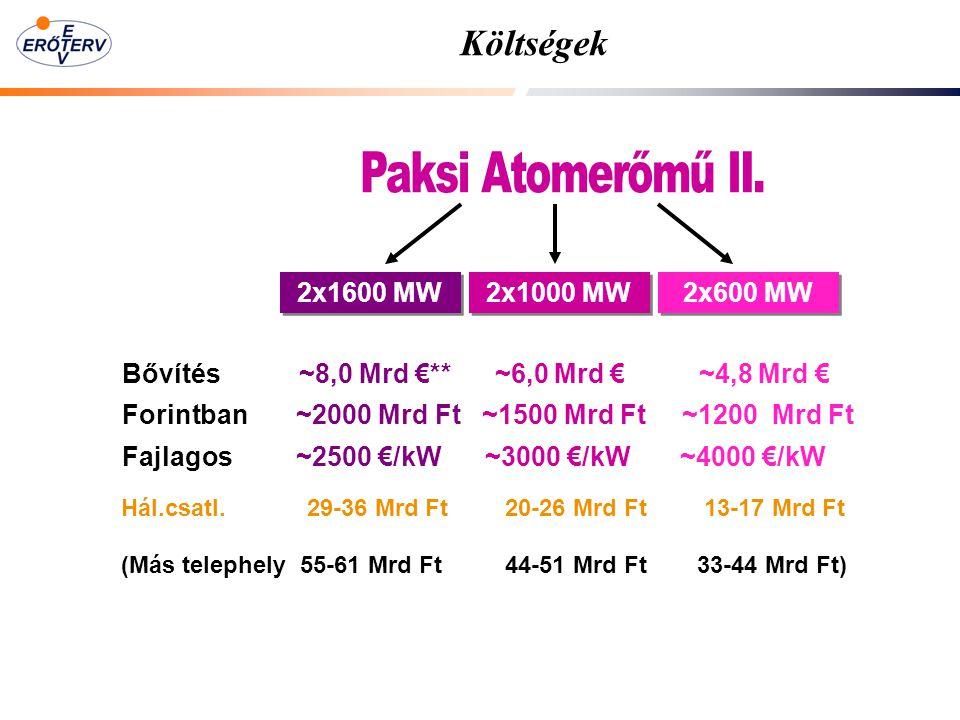 Költségek 2x1600 MW 2x1000 MW 2x600 MW Bővítés ~8,0 Mrd €** ~6,0 Mrd € ~4,8 Mrd € Fajlagos ~2500 €/kW ~3000 €/kW ~4000 €/kW Forintban ~2000 Mrd Ft ~1500 Mrd Ft ~1200 Mrd Ft Hál.csatl.