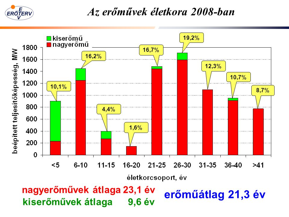 Az erőművek életkora 2008-ban nagyerőművek átlaga 23,1 év 10,1% 16,2% 4,4% 1,6% 16,7% 19,2% 12,3% 10,7% 8,7% kiserőművek átlaga 9,6 év erőműátlag 21,3