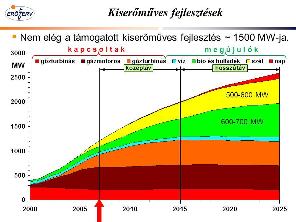 Kiserőműves fejlesztések  Nem elég a támogatott kiserőműves fejlesztés ~ 1500 MW-ja. k a p c s o l t a k m e g ú j u l ó k középtávhosszú táv MW 600-