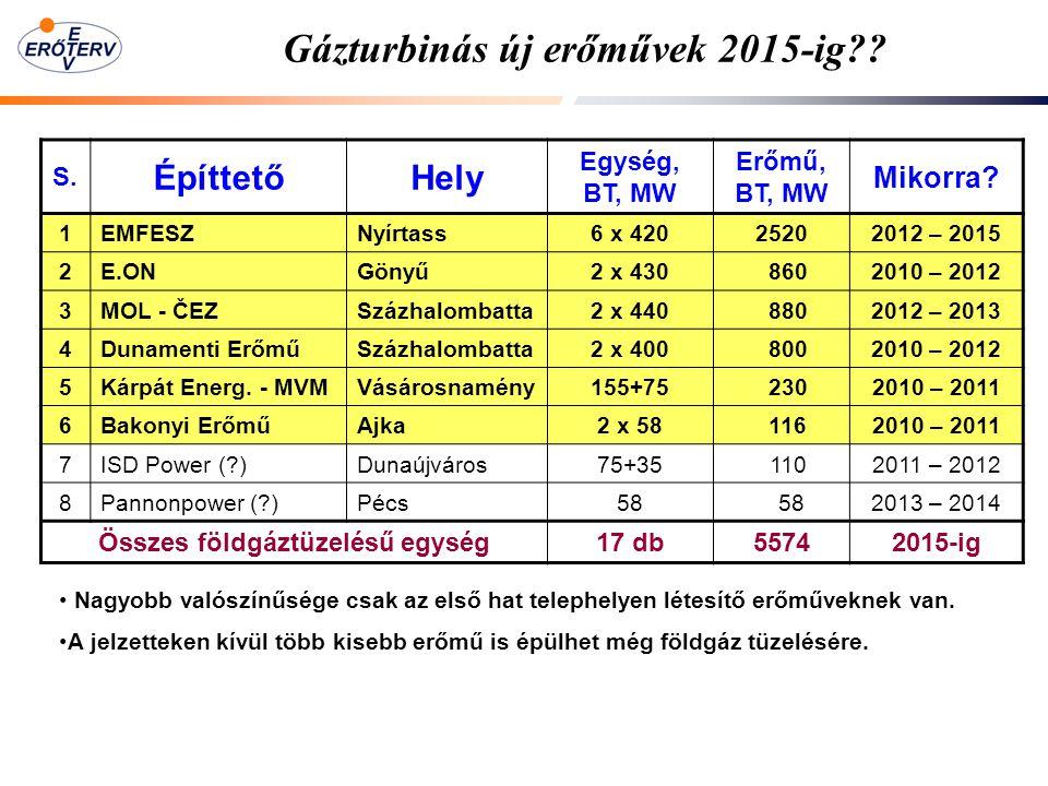 Gázturbinás új erőművek 2015-ig?? S. ÉpíttetőHely Egység, BT, MW Erőmű, BT, MW Mikorra? 1EMFESZNyírtass6 x 42025202012 – 2015 2E.ONGönyű2 x 430 860201