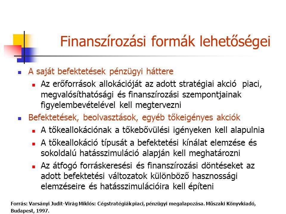 Forrás: Varsányi Judit-Virág Miklós: Cégstratégiák piaci, pénzügyi megalapozása. Műszaki Könyvkiadó, Budapest, 1997. A saját befektetések pénzügyi hát