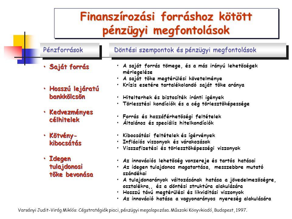 Finanszírozási forráshoz kötött pénzügyi megfontolások A saját forrás tömege, és a más irányú lehetőségek mérlegelése A saját tőke megtérülési követel