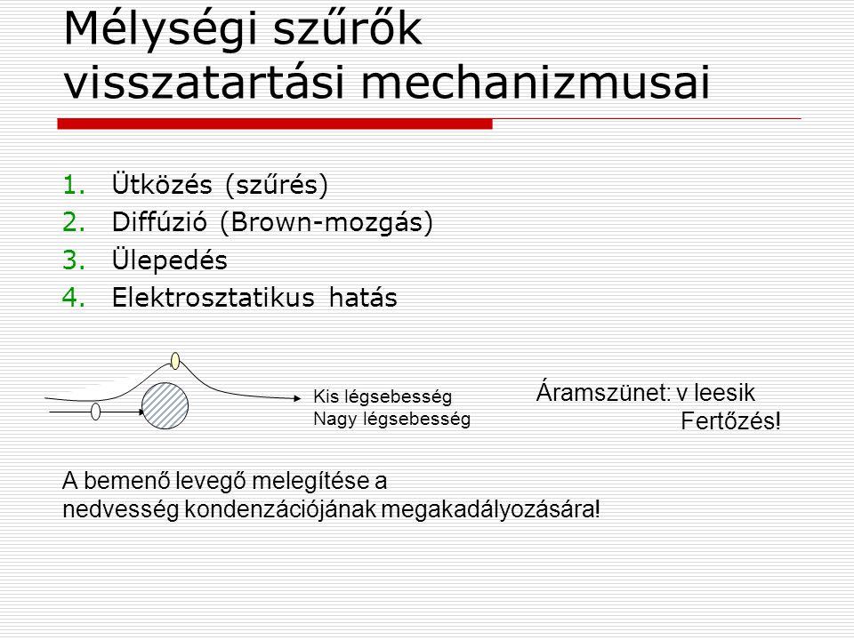 Mélységi szűrők visszatartási mechanizmusai 1.Ütközés (szűrés) 2.Diffúzió (Brown-mozgás) 3.Ülepedés 4.Elektrosztatikus hatás Kis légsebesség Nagy légs