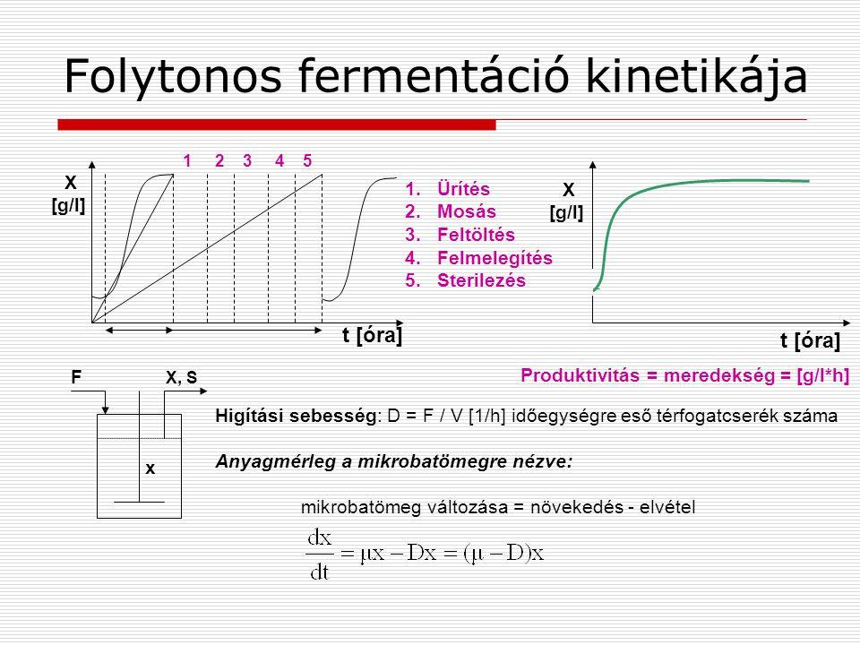 Folytonos fermentáció kinetikája x t [óra] X [g/l] X [g/l] 1 2 3 4 5 1.Ürítés 2.Mosás 3.Feltöltés 4.Felmelegítés 5.Sterilezés Produktivitás = meredeks