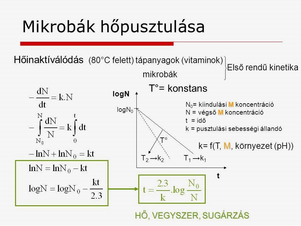 Mikrobák hőpusztulása Hőinaktíválódás (80°C felett) tápanyagok (vitaminok) mikrobák Első rendű kinetika logN logN 0 T° T 2 →k 2 T 1 →k 1 t T°= konstan