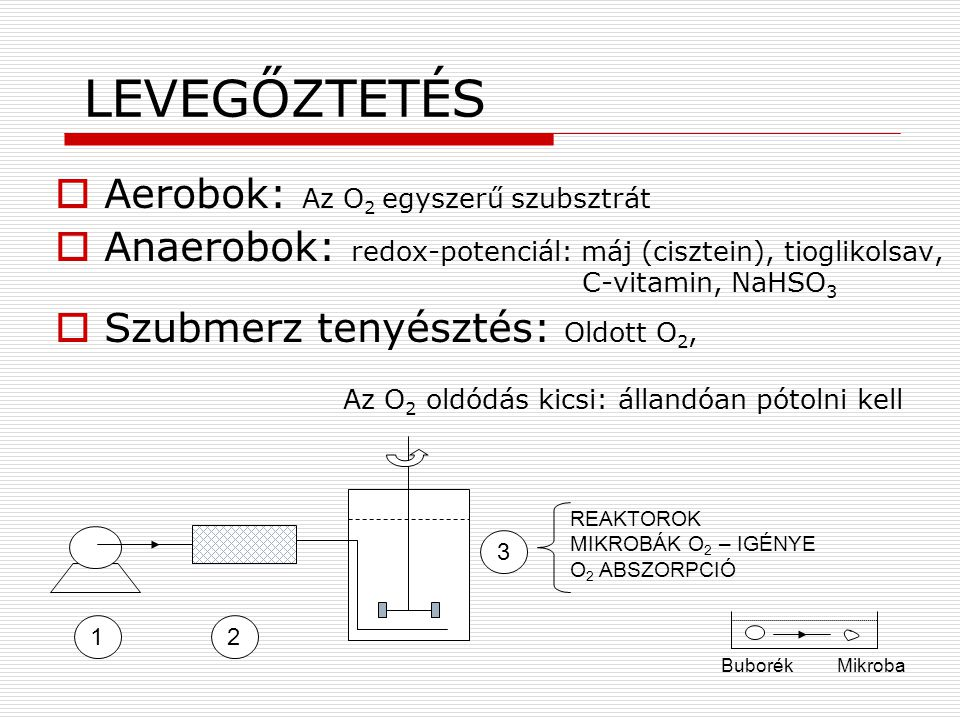 LEVEGŐZTETÉS  Aerobok: Az O 2 egyszerű szubsztrát  Anaerobok: redox-potenciál: máj (cisztein), tioglikolsav, C-vitamin, NaHSO 3  Szubmerz tenyészté