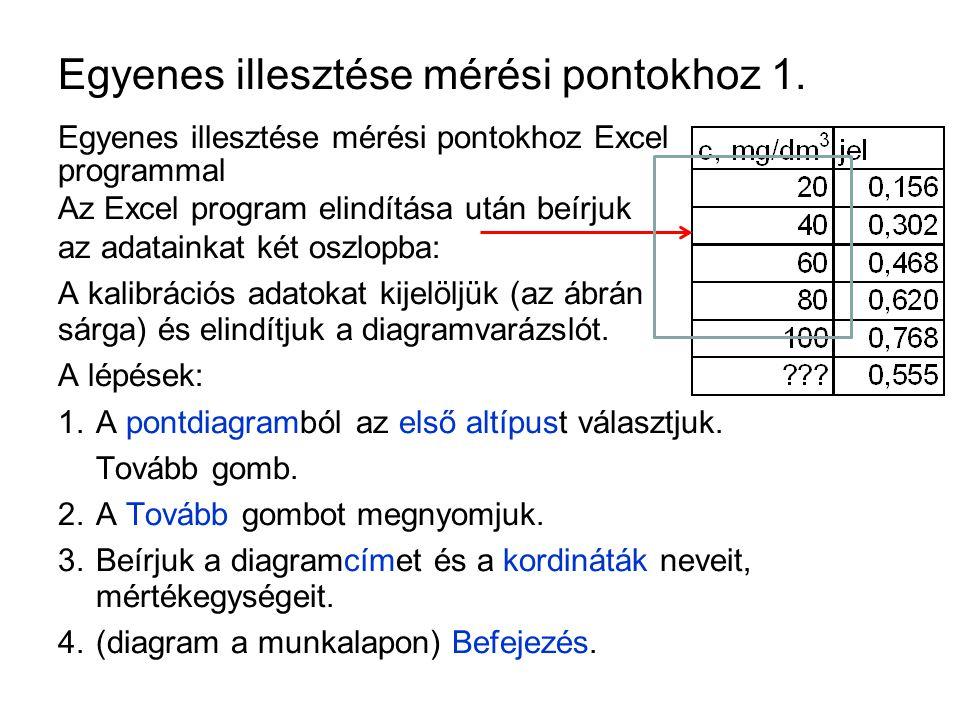 Egyenes illesztése mérési pontokhoz 1. Egyenes illesztése mérési pontokhoz Excel programmal Az Excel program elindítása után beírjuk az adatainkat két
