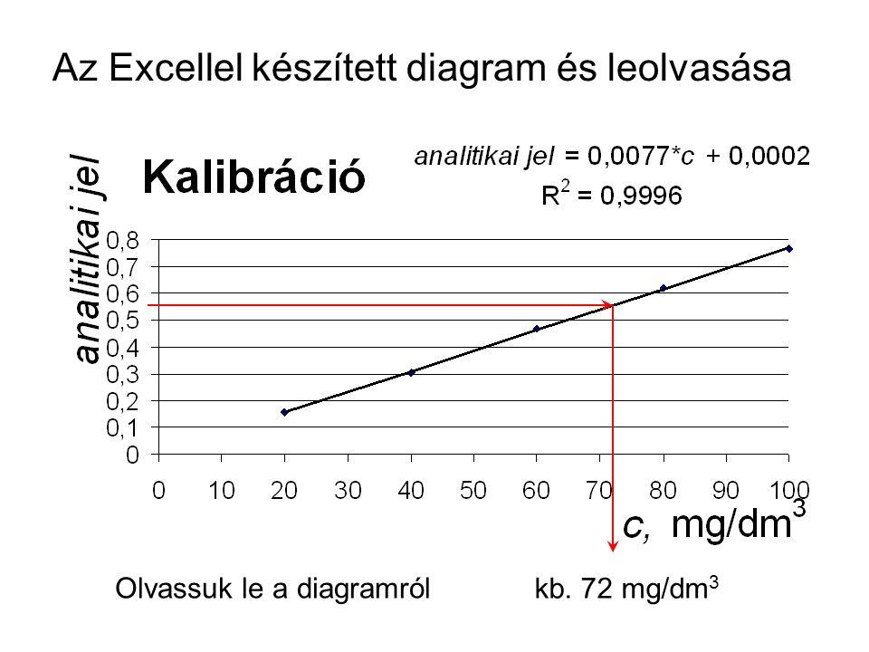 Az Excellel készített diagram és leolvasása Olvassuk le a diagramról kb. 72 mg/dm 3