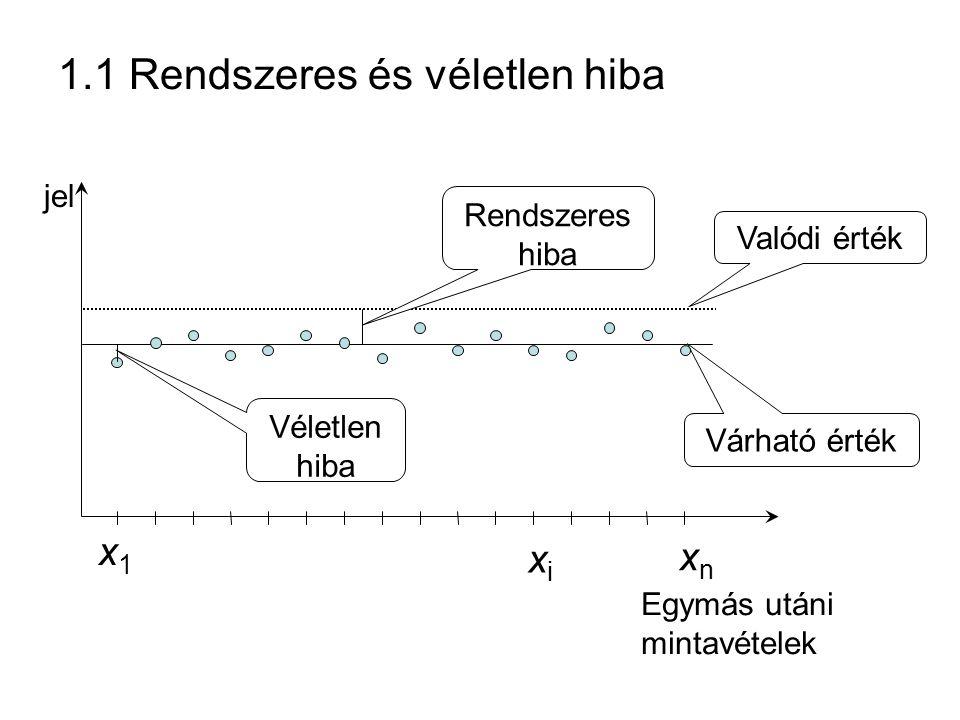1.1 Rendszeres és véletlen hiba jel Egymás utáni mintavételek x1x1 xixi xnxn Rendszeres hiba Valódi érték Várható érték Véletlen hiba