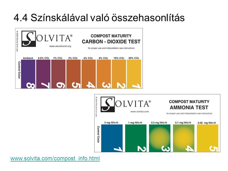 www.solvita.com/compost_info.html