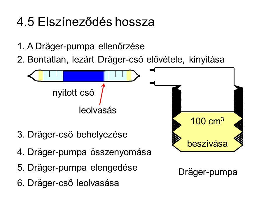 4.5 Elszíneződés hossza 2. Bontatlan, lezárt Dräger-cső elővétele, kinyitása nyitott cső Dräger-pumpa leolvasás 100 cm 3 kinyomás 1. A Dräger-pumpa el