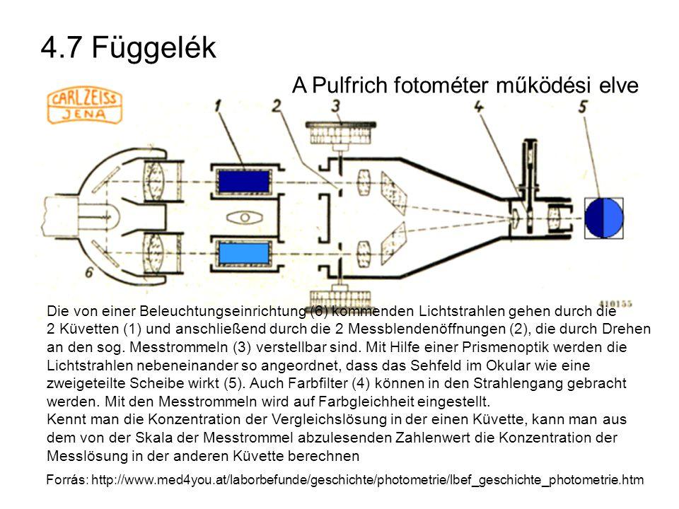 4.7 Függelék Die von einer Beleuchtungseinrichtung (6) kommenden Lichtstrahlen gehen durch die 2 Küvetten (1) und anschließend durch die 2 Messblendenöffnungen (2), die durch Drehen an den sog.
