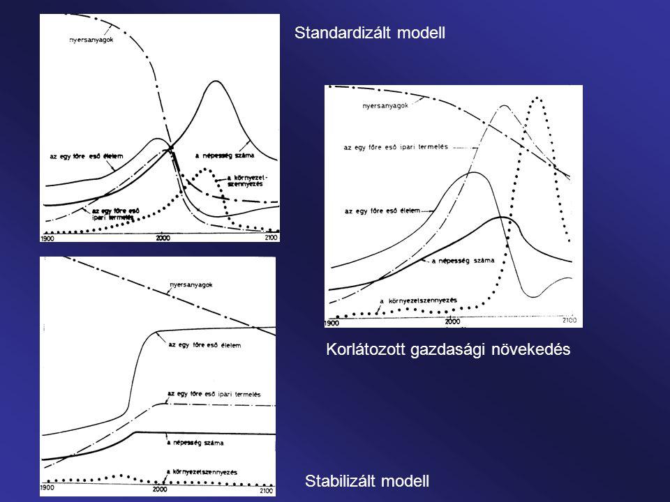 Standardizált modell Korlátozott gazdasági növekedés Stabilizált modell