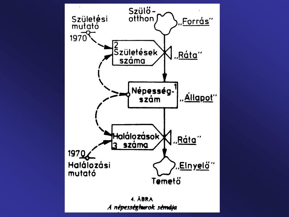 """Bariloche-modell: """"Katasztrófa vagy új társadalom (1974): Ötlete még 1970-ből, de kidolgozása válasz a Világ3-ra."""