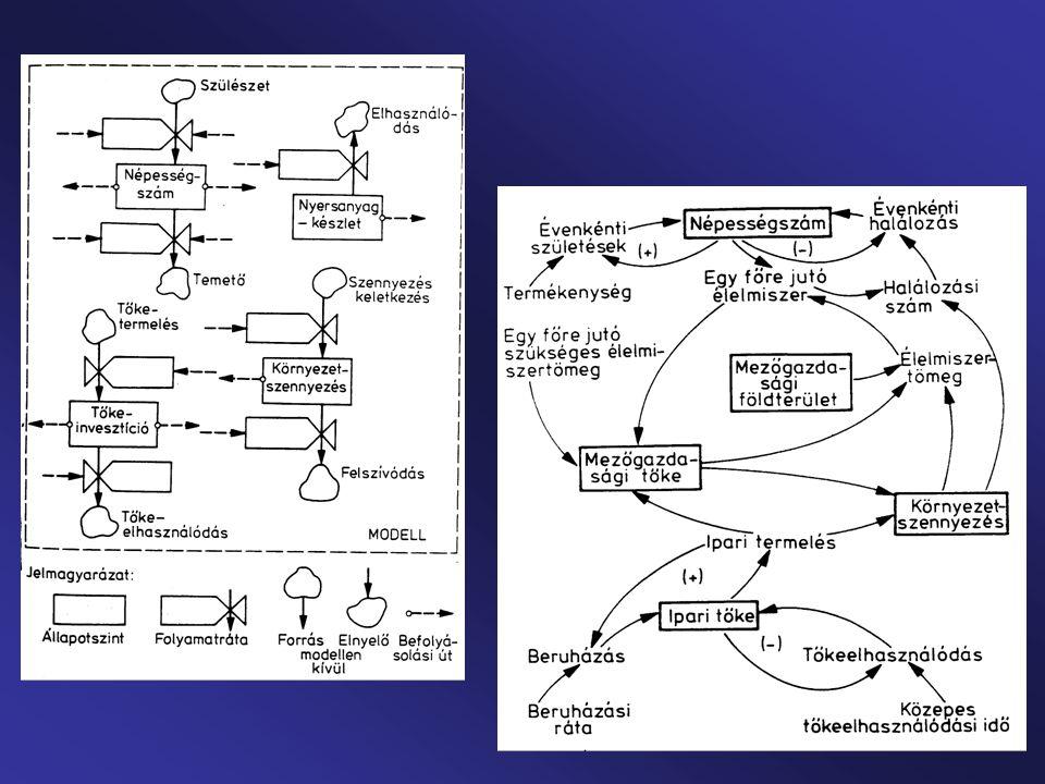 Regionális és ágazati világmodellek sokasága az 1970-es évtizedben: MOIRA-modell (Linnemann 1975): SARU-modell (1977): FUGI-modell (1977): Megismételt Meadows-modell (1993): Sok mindent megtett az emberiség, de új gondok is.
