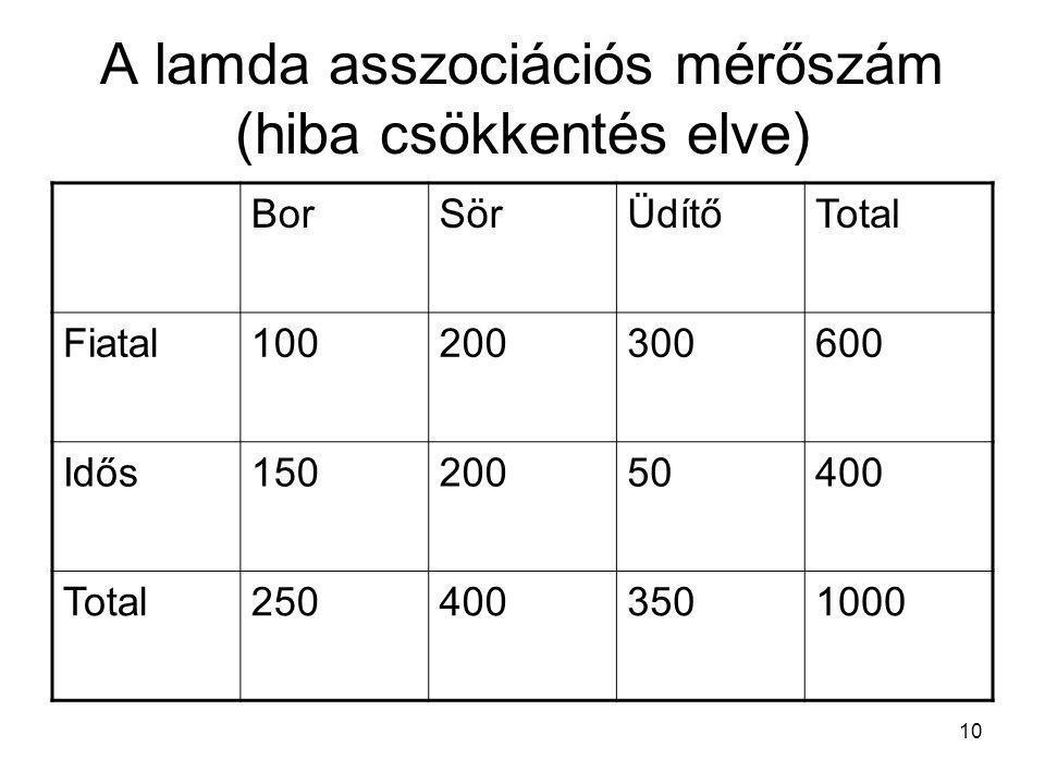 10 A lamda asszociációs mérőszám (hiba csökkentés elve) BorSörÜdítőTotal Fiatal100200300600 Idős15020050400 Total2504003501000