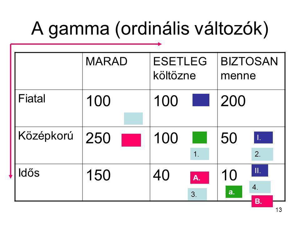 13 A gamma (ordinális változók) MARADESETLEG költözne BIZTOSAN menne Fiatal 100 200 Középkorú 25010050 Idős 1504010 4. 1. I. II. A. a. 3. 2. B.