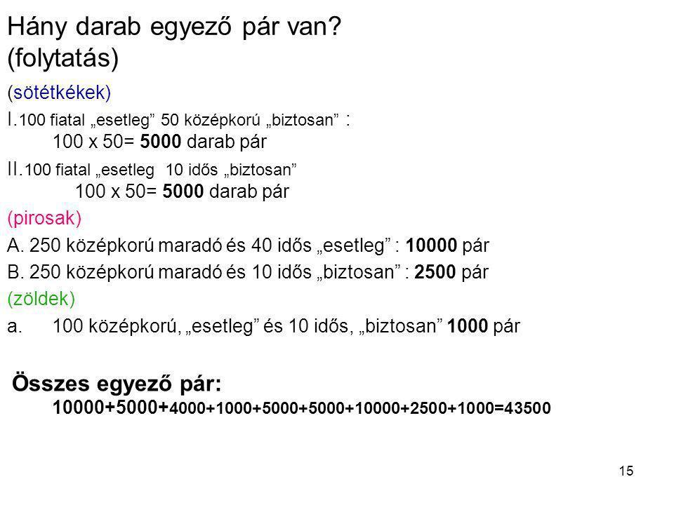 """15 Hány darab egyező pár van? (folytatás) (sötétkékek) I. 100 fiatal """"esetleg"""" 50 középkorú """"biztosan"""" : 100 x 50= 5000 darab pár II. 100 fiatal """"eset"""