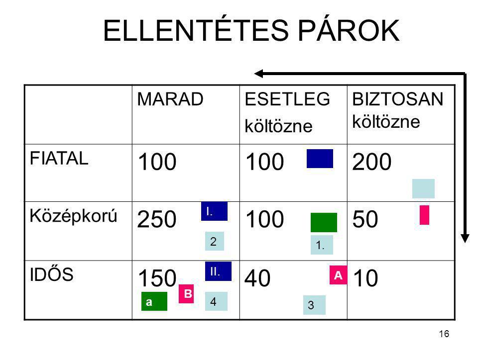 16 ELLENTÉTES PÁROK MARADESETLEG költözne BIZTOSAN költözne FIATAL 100 200 Középkorú 25010050 IDŐS 1504010 3 1. 2 4 I. II. A B a