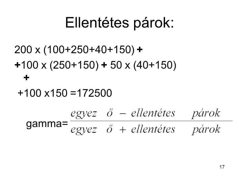 17 Ellentétes párok: 200 x (100+250+40+150) + +100 x (250+150) + 50 x (40+150) + +100 x150 =172500 gamma=