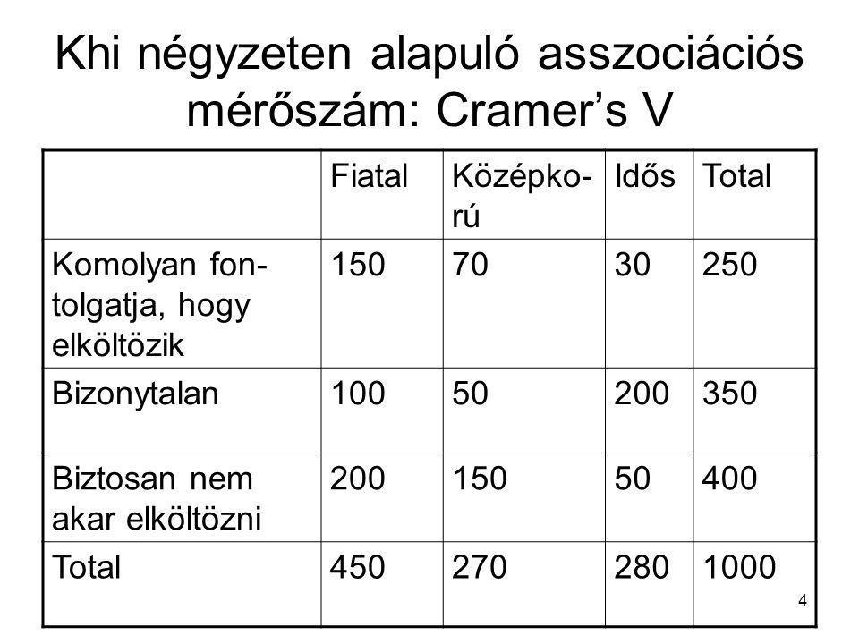 4 Khi négyzeten alapuló asszociációs mérőszám: Cramer's V FiatalKözépko- rú IdősTotal Komolyan fon- tolgatja, hogy elköltözik 1507030250 Bizonytalan10