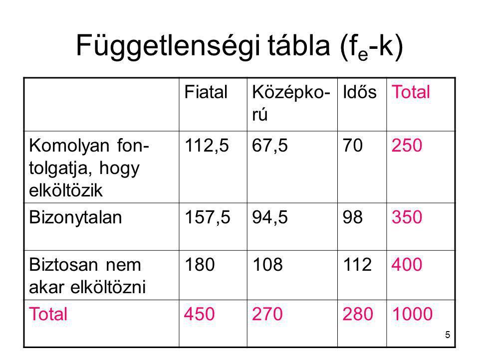 5 Függetlenségi tábla (f e -k) FiatalKözépko- rú IdősTotal Komolyan fon- tolgatja, hogy elköltözik 112,567,570250 Bizonytalan157,594,598350 Biztosan n