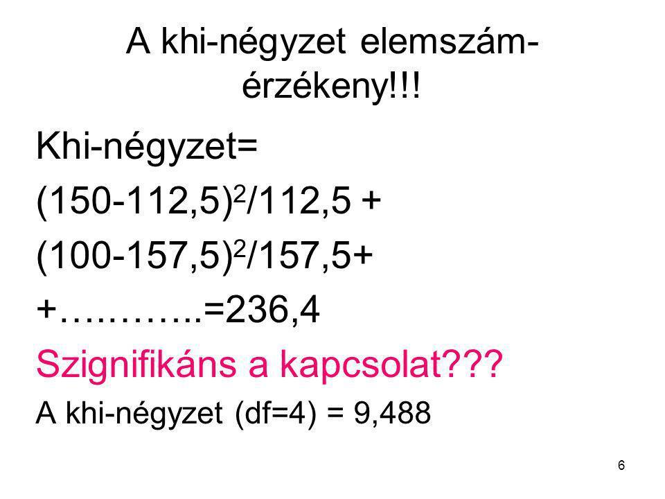 6 A khi-négyzet elemszám- érzékeny!!! Khi-négyzet= (150-112,5) 2 /112,5 + (100-157,5) 2 /157,5+ +….……..=236,4 Szignifikáns a kapcsolat??? A khi-négyze