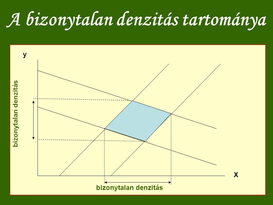 A bizonytalan denzitás tartománya X y bizonytalan denzitás